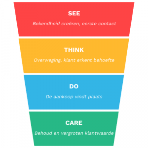 see think do care funnel model