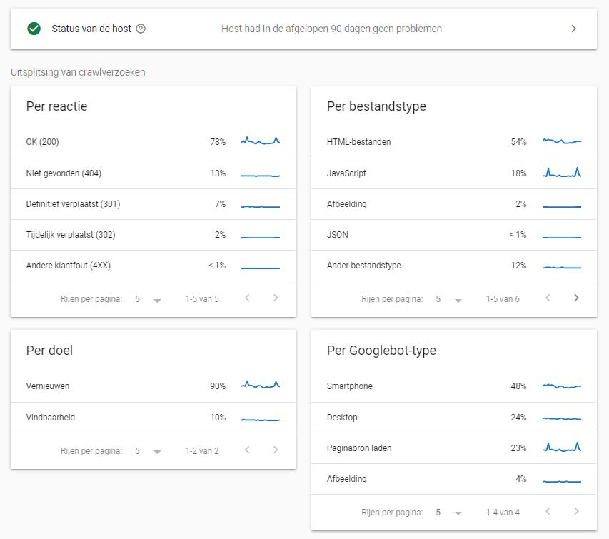 Google Crawlstatistieken overzicht