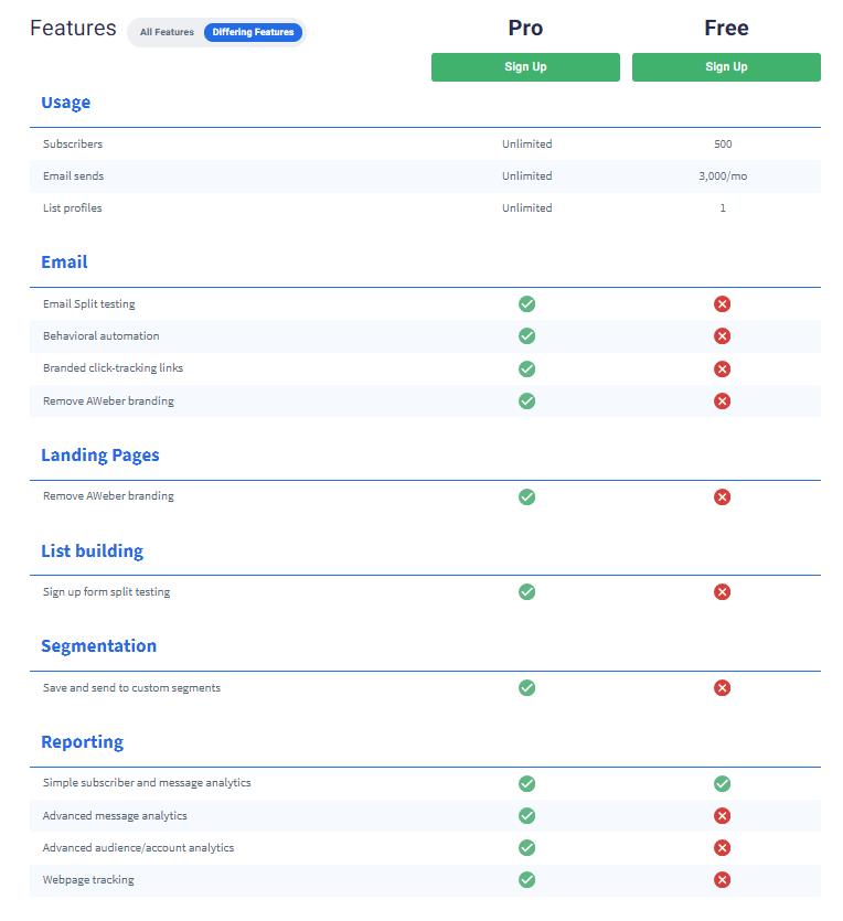 features verschil AWeber