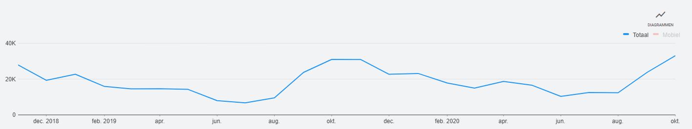 trend grafiek black friday