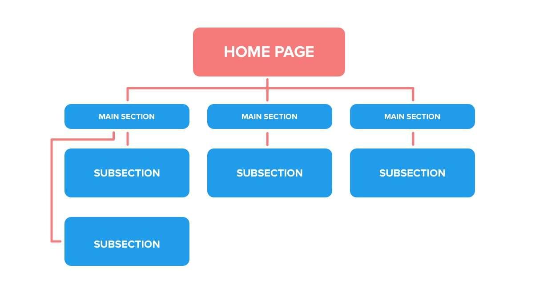 zo maak je de beste websitestructuur