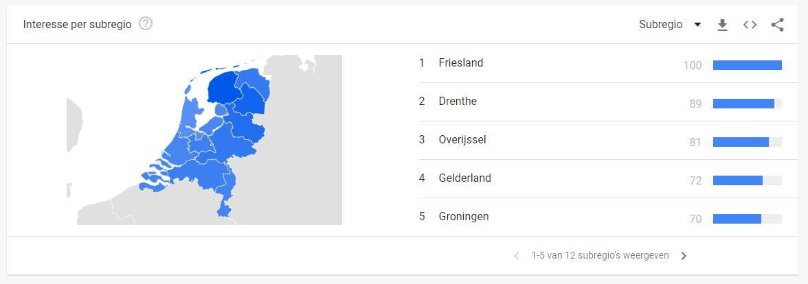 trends per regio